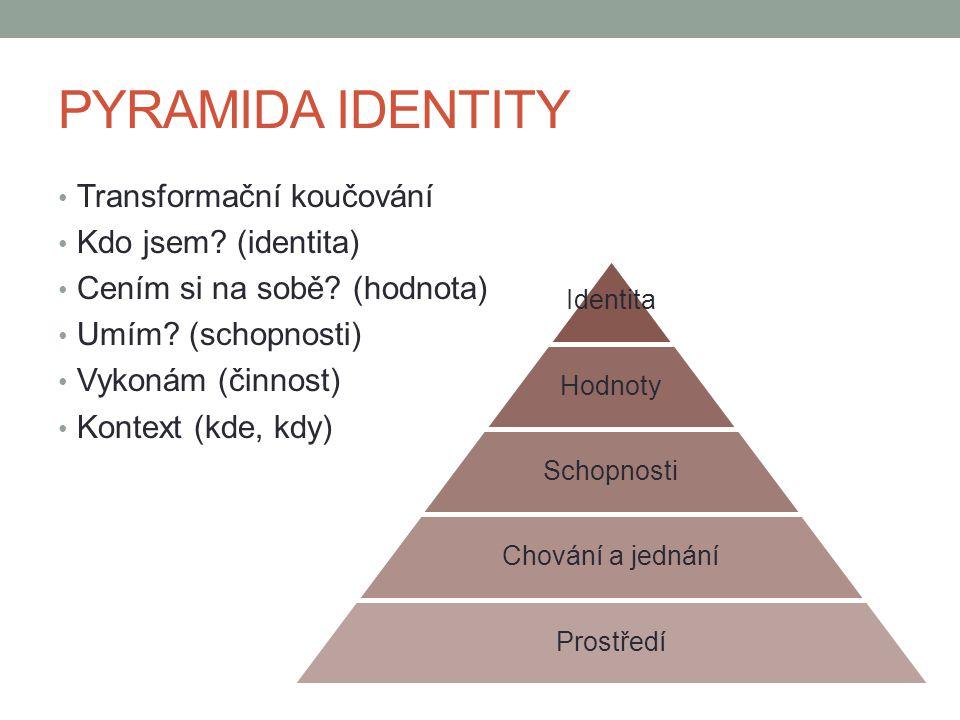 PYRAMIDA IDENTITY Transformační koučování Kdo jsem (identita)