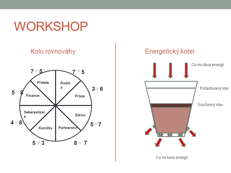 WORKSHOP Kolo rovnováhy Energetický kotel 7 5 3 6 8 4