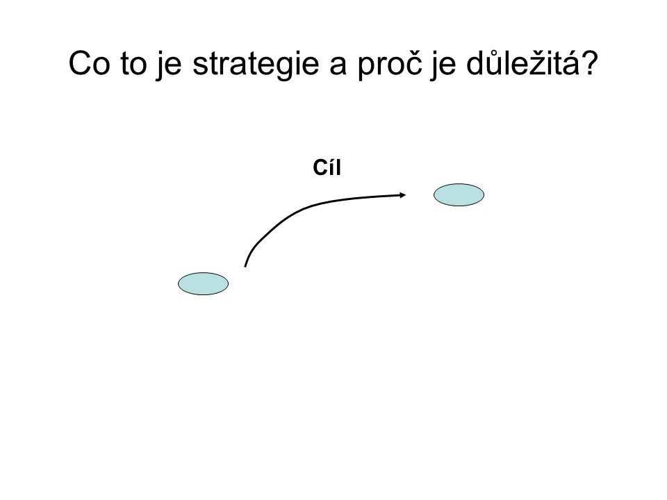 Co to je strategie a proč je důležitá