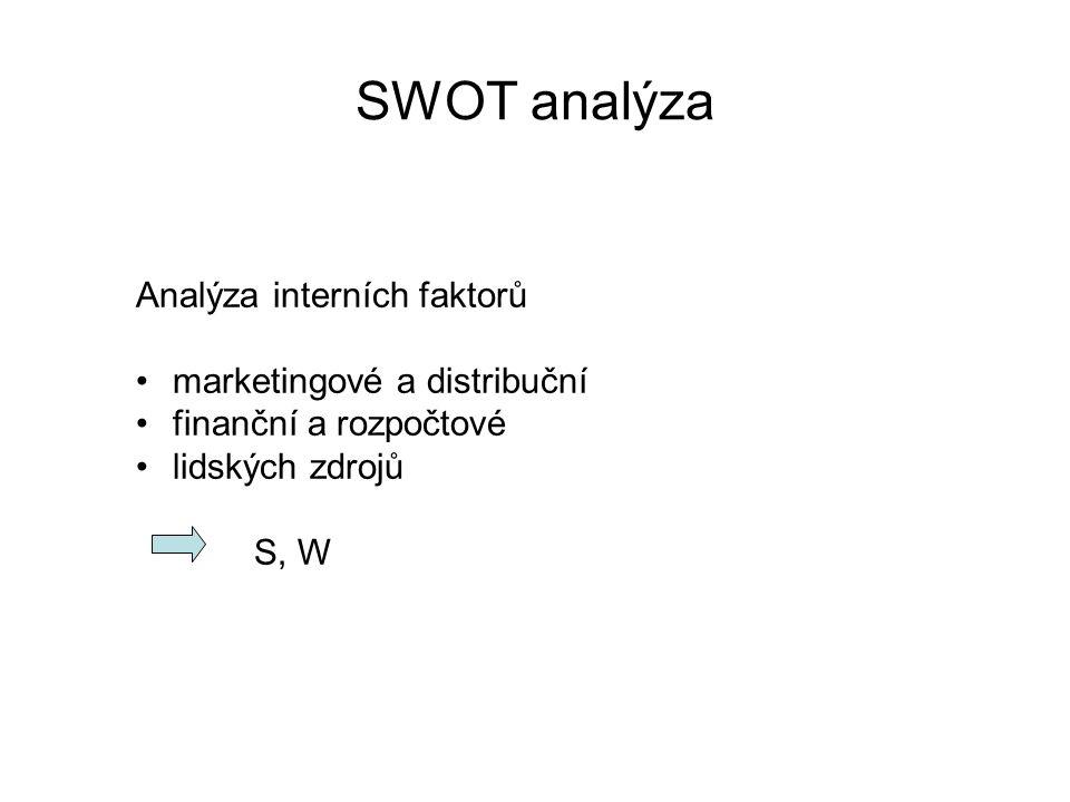 SWOT analýza Analýza interních faktorů marketingové a distribuční