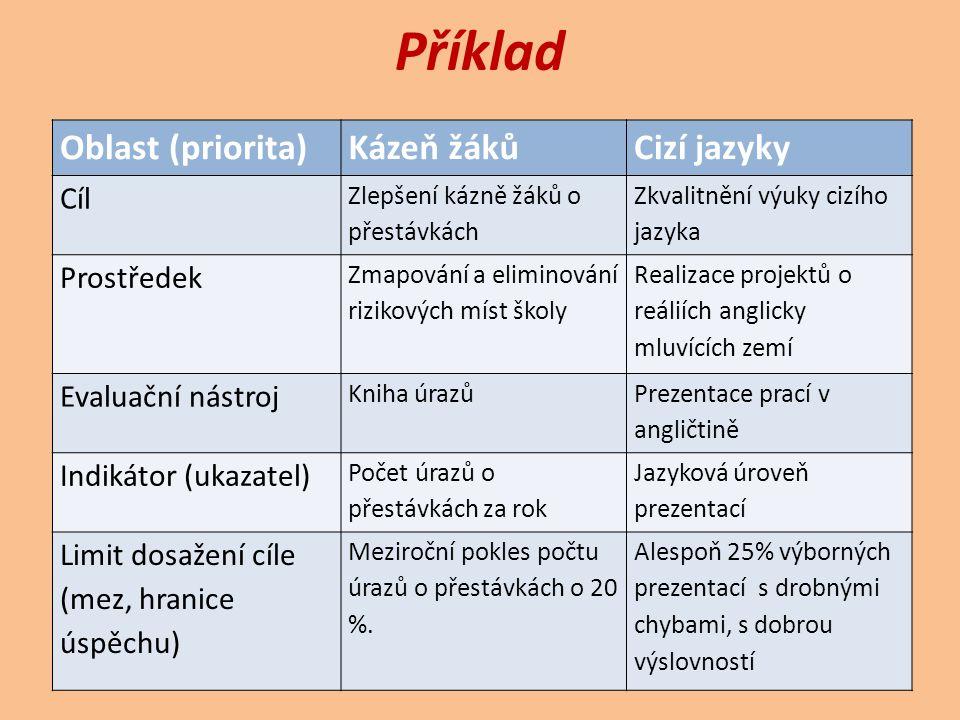 Příklad Oblast (priorita) Kázeň žáků Cizí jazyky Cíl Prostředek