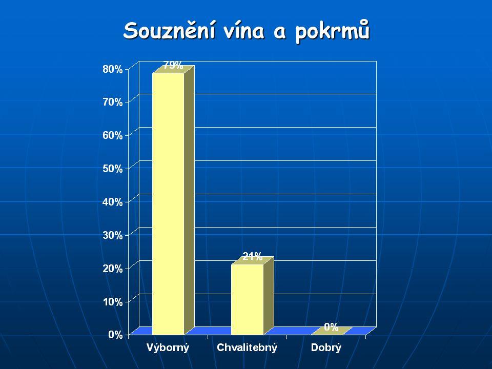 Souznění vína a pokrmů