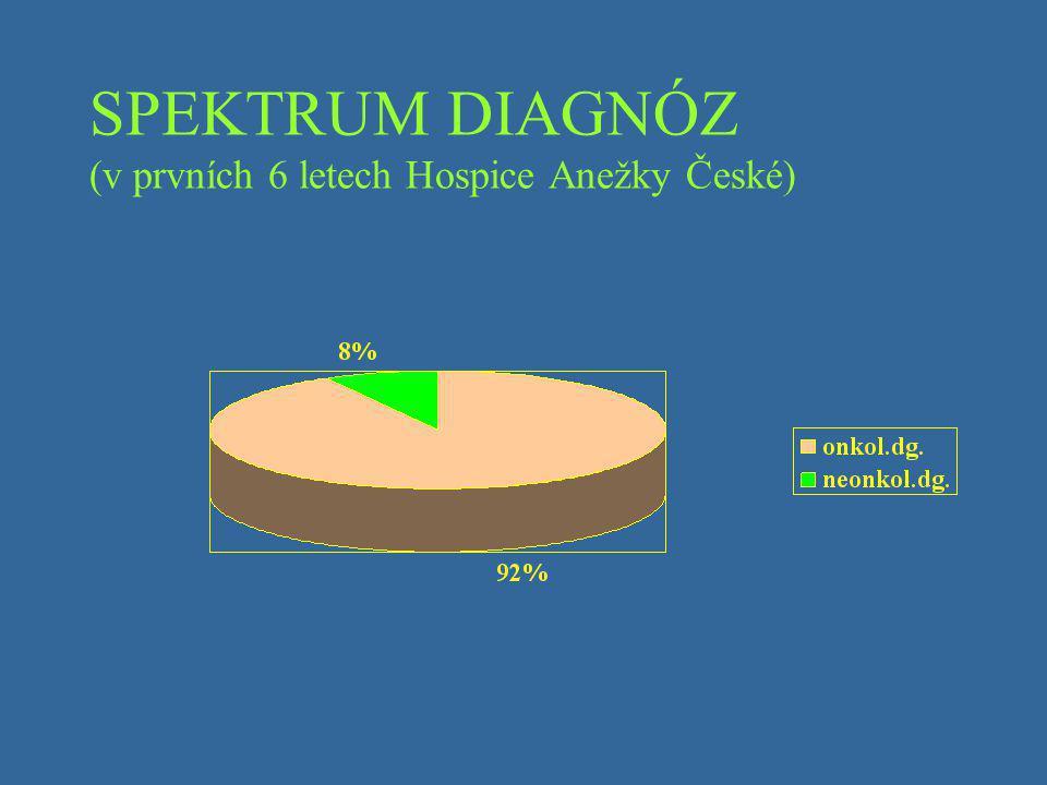 SPEKTRUM DIAGNÓZ (v prvních 6 letech Hospice Anežky České)