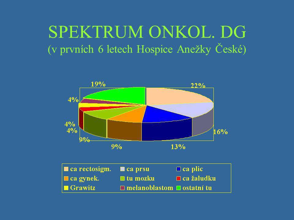 SPEKTRUM ONKOL. DG (v prvních 6 letech Hospice Anežky České)