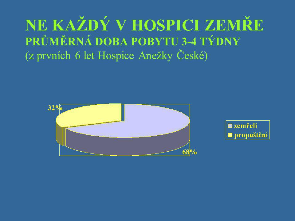NE KAŽDÝ V HOSPICI ZEMŘE PRŮMĚRNÁ DOBA POBYTU 3-4 TÝDNY (z prvních 6 let Hospice Anežky České)