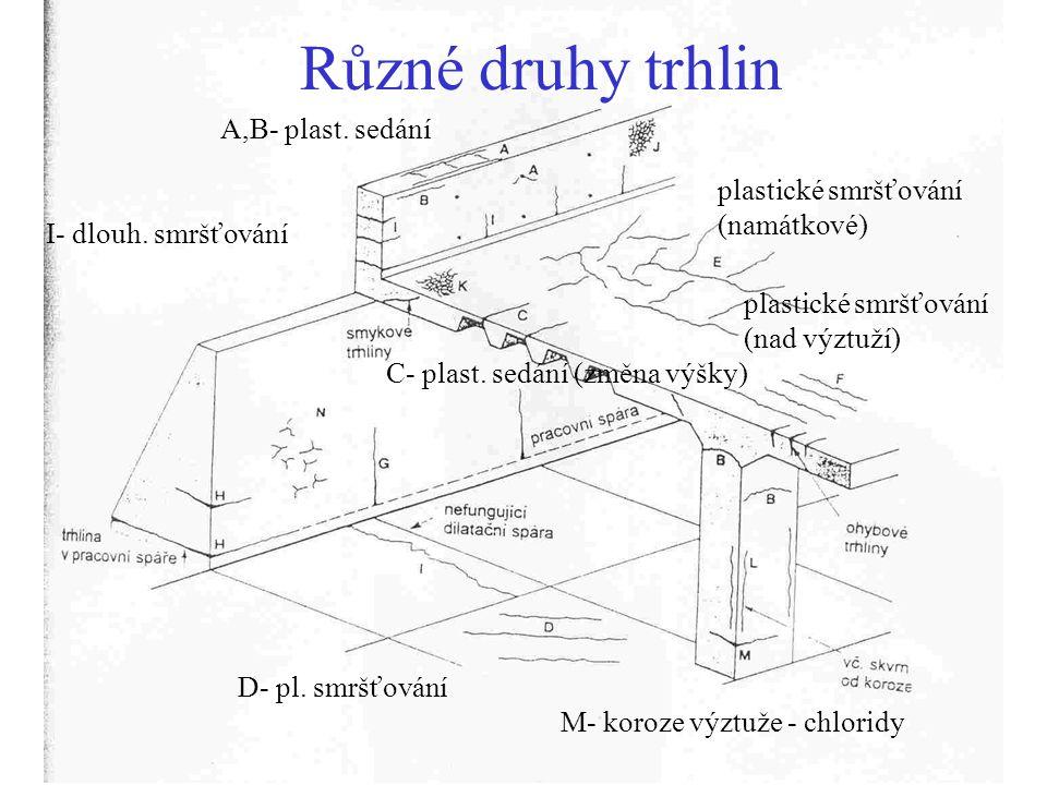 Různé druhy trhlin A,B- plast. sedání plastické smršťování (namátkové)