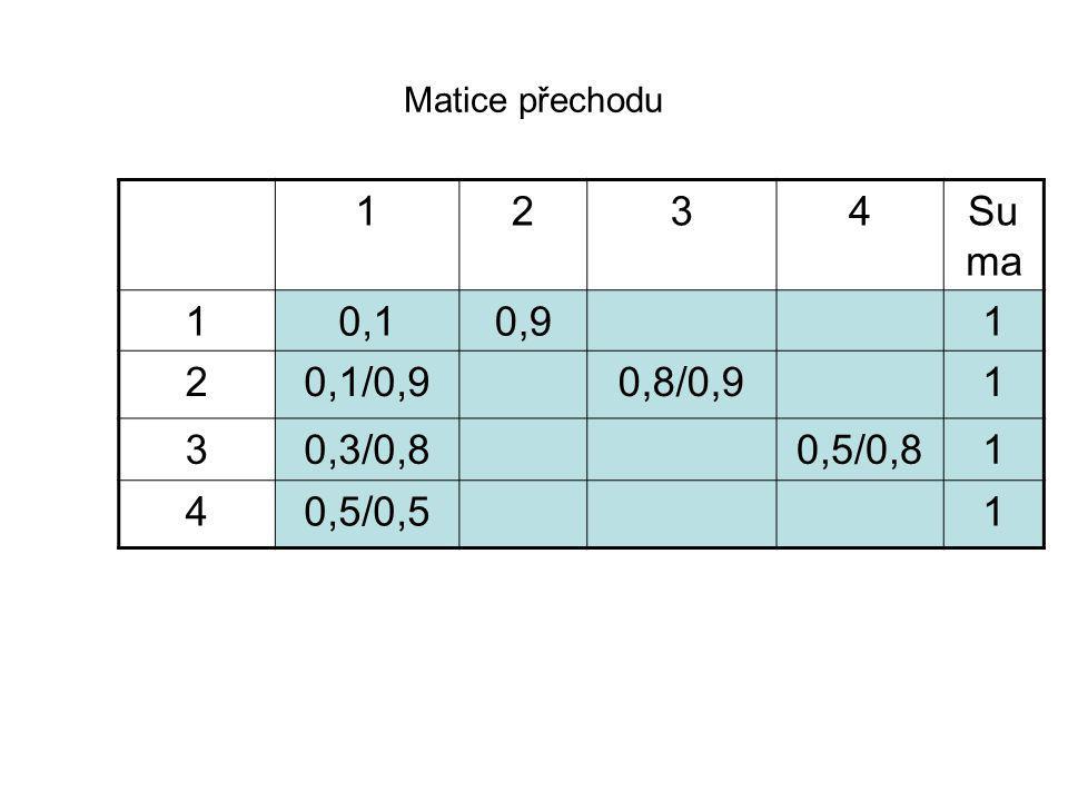Matice přechodu 1 2 3 4 Suma 0,1 0,9 0,1/0,9 0,8/0,9 0,3/0,8 0,5/0,8 0,5/0,5