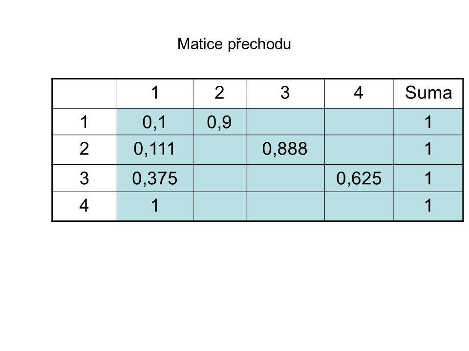 Matice přechodu 1 2 3 4 Suma 0,1 0,9 0,111 0,888 0,375 0,625