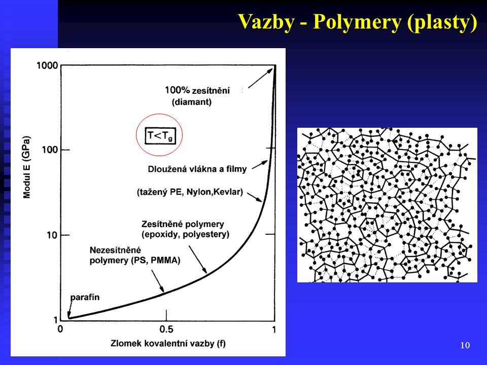 Vazby - Polymery (plasty)