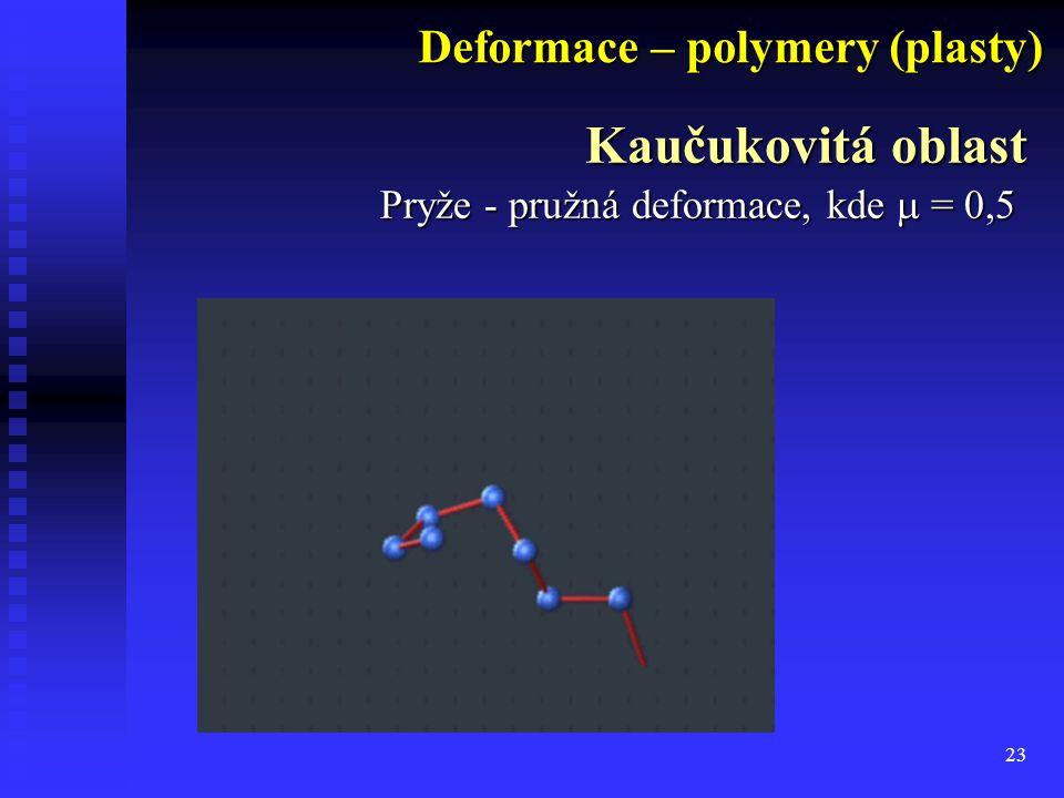 Kaučukovitá oblast Deformace – polymery (plasty)