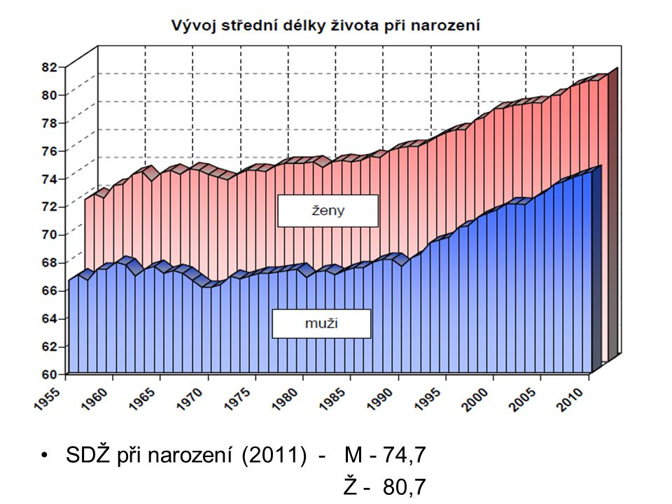 SDŽ při narození (2011) - M - 74,7 Ž - 80,7