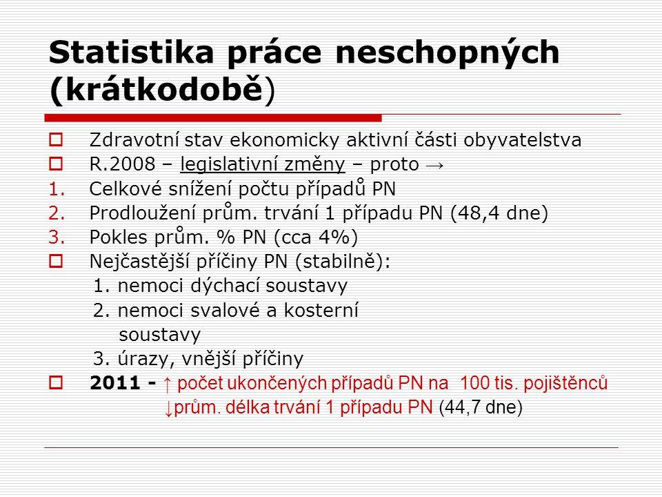 Statistika práce neschopných (krátkodobě)