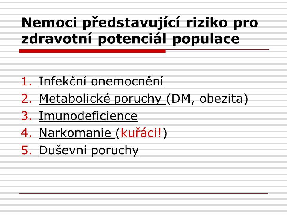 Nemoci představující riziko pro zdravotní potenciál populace