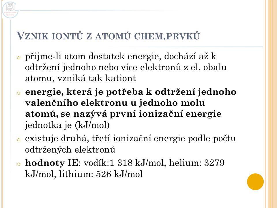 Vznik iontů z atomů chem.prvků
