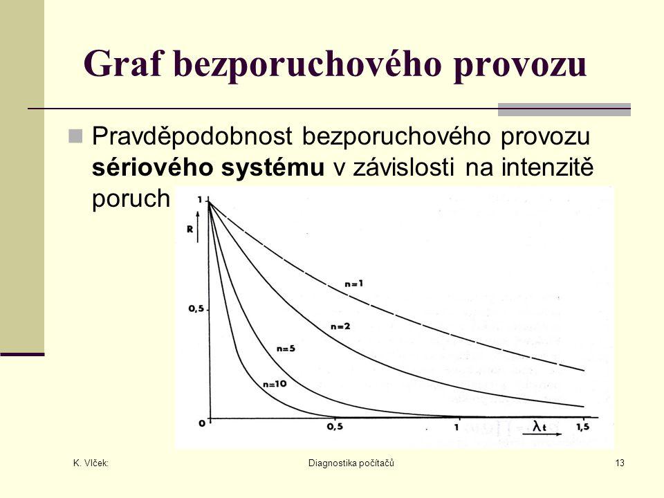 Graf bezporuchového provozu