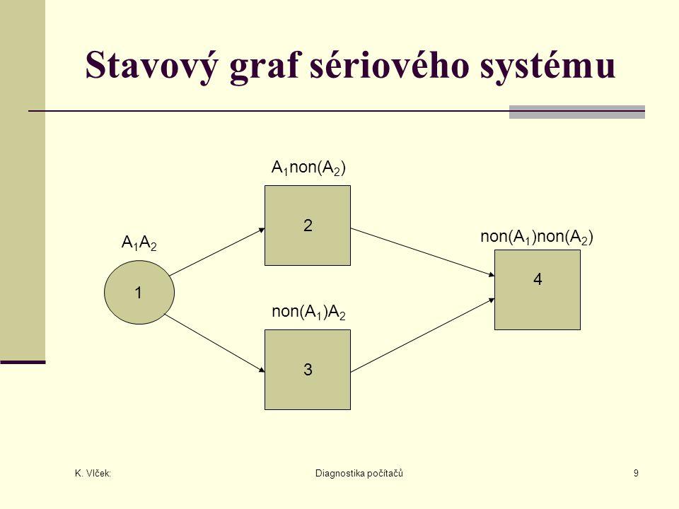 Stavový graf sériového systému