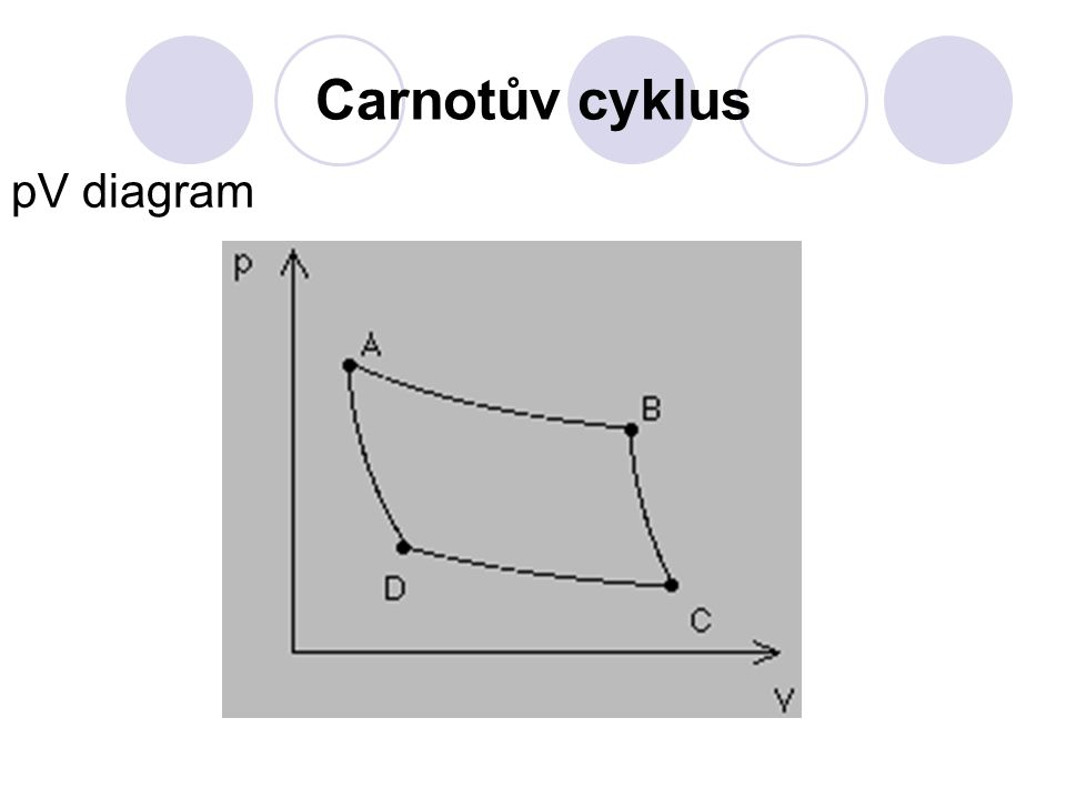 Carnotův cyklus pV diagram