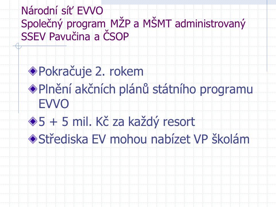Plnění akčních plánů státního programu EVVO