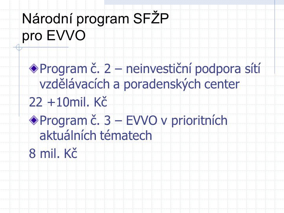 Národní program SFŽP pro EVVO