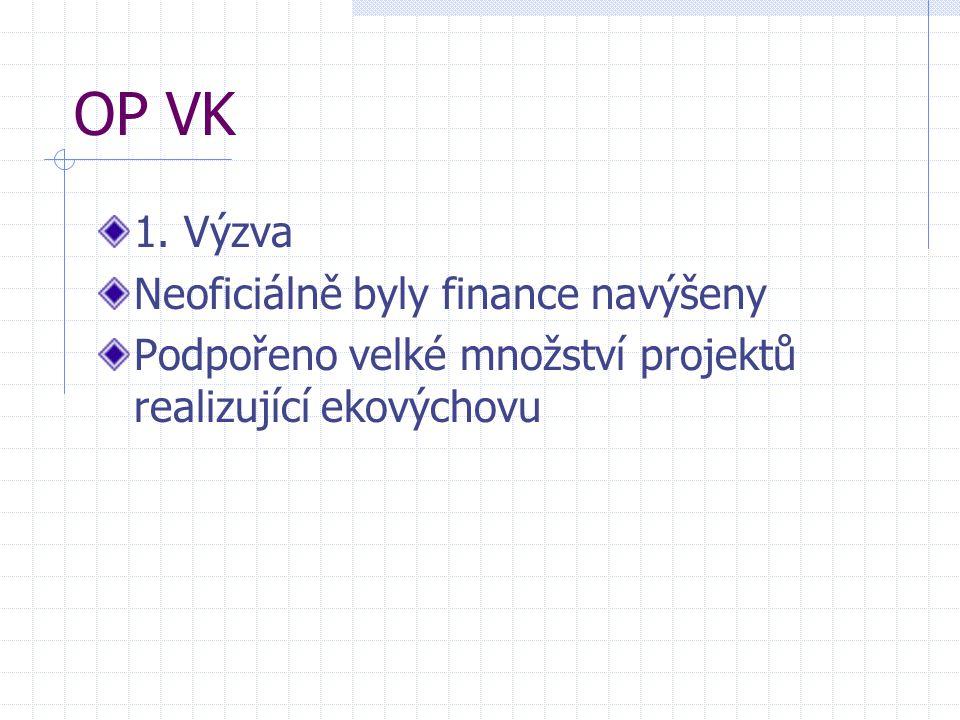 OP VK 1. Výzva Neoficiálně byly finance navýšeny