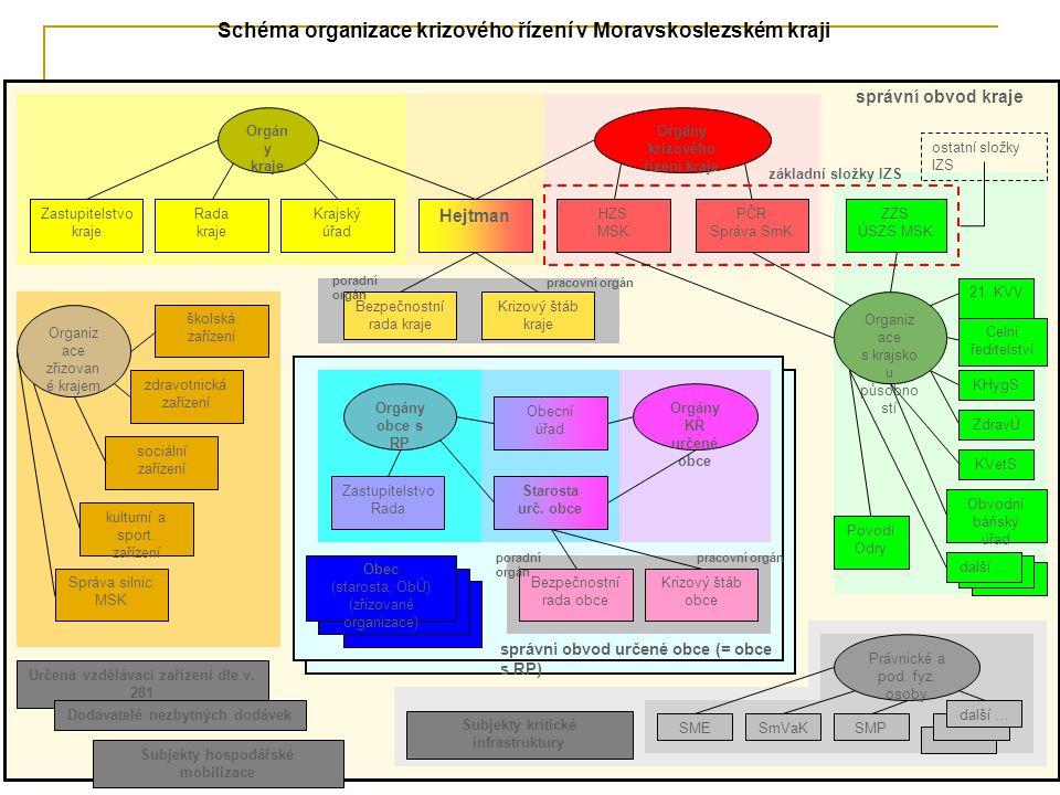 Schéma organizace krizového řízení v Moravskoslezském kraji