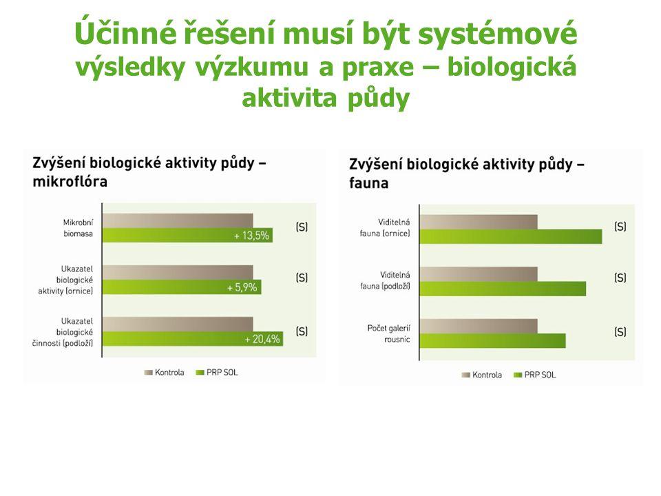 Účinné řešení musí být systémové výsledky výzkumu a praxe – biologická aktivita půdy