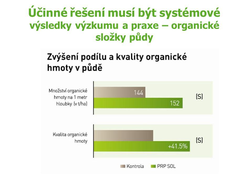 Účinné řešení musí být systémové výsledky výzkumu a praxe – organické složky půdy