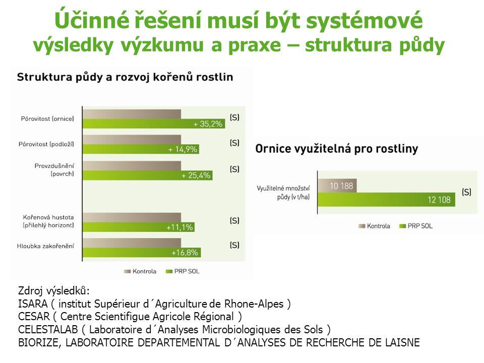 Účinné řešení musí být systémové výsledky výzkumu a praxe – struktura půdy