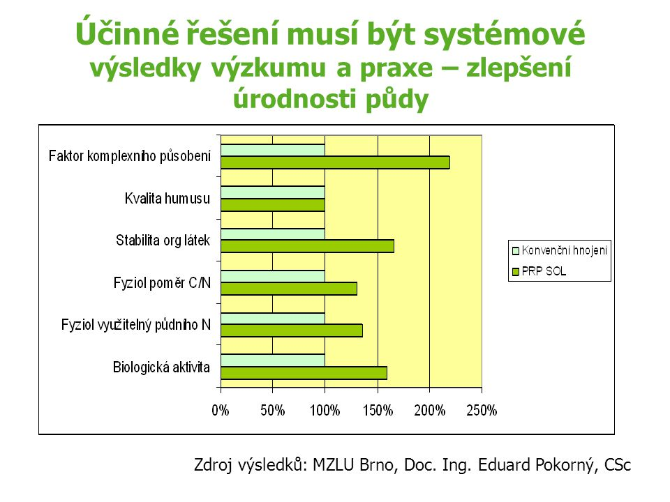 Účinné řešení musí být systémové výsledky výzkumu a praxe – zlepšení úrodnosti půdy
