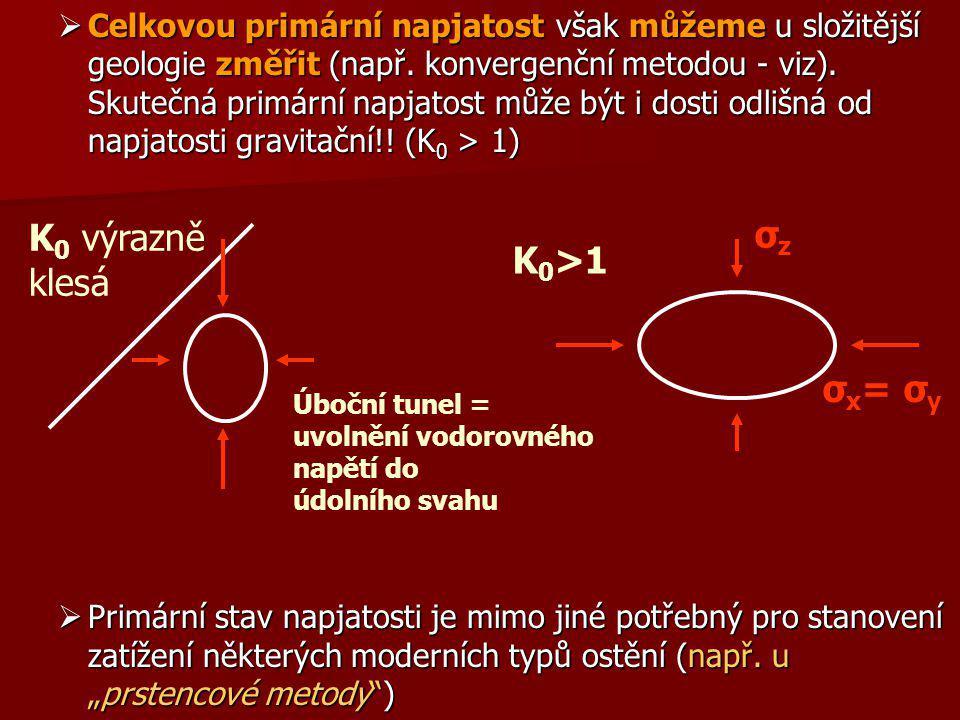 K0 výrazně klesá σz K0>1 σx= σy