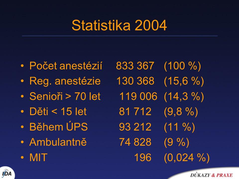 Statistika 2004 Počet anestézií 833 367 (100 %)