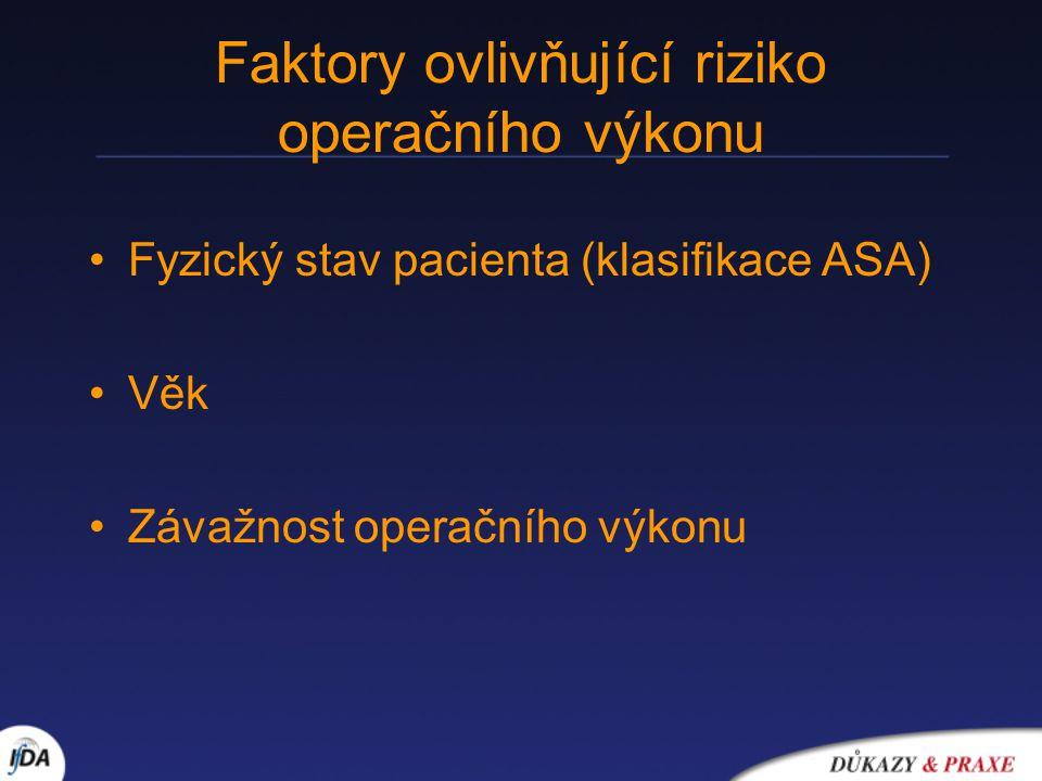 Faktory ovlivňující riziko operačního výkonu