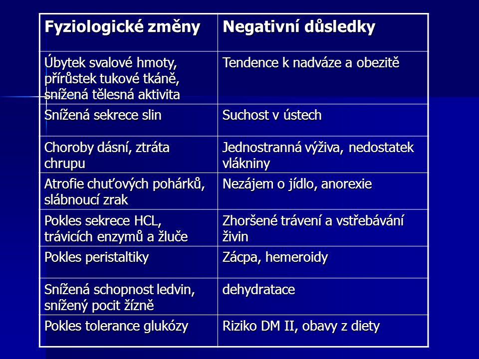 Fyziologické změny Negativní důsledky