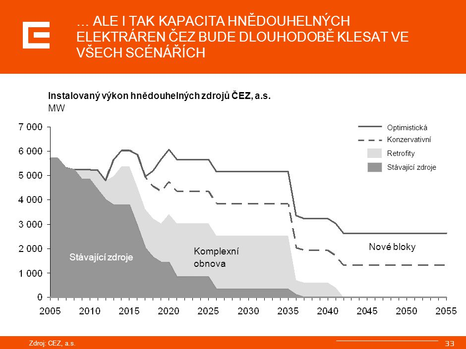 AGENDA Současný stav elektroenergetiky Evropská energetická politika