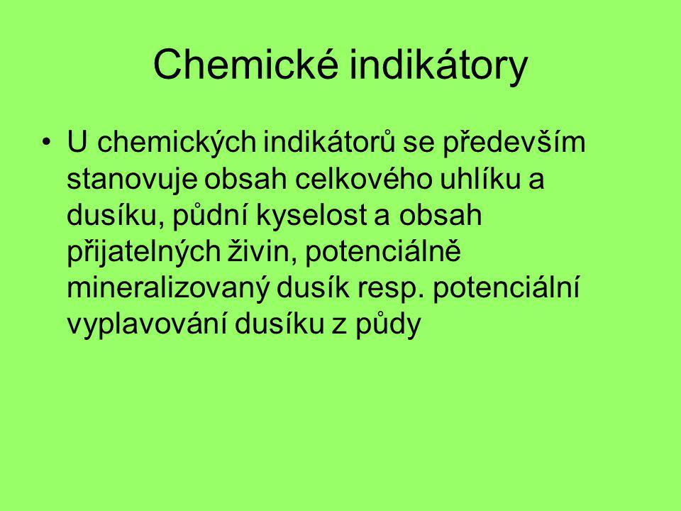 Chemické indikátory