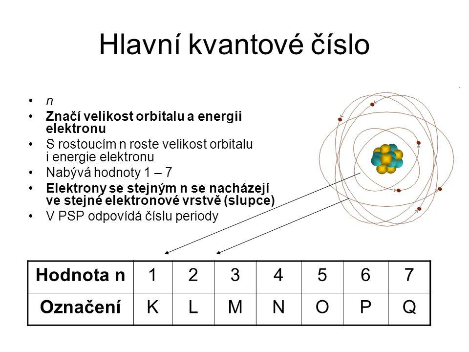 Hlavní kvantové číslo Hodnota n 1 2 3 4 5 6 7 Označení K L M N O P Q n