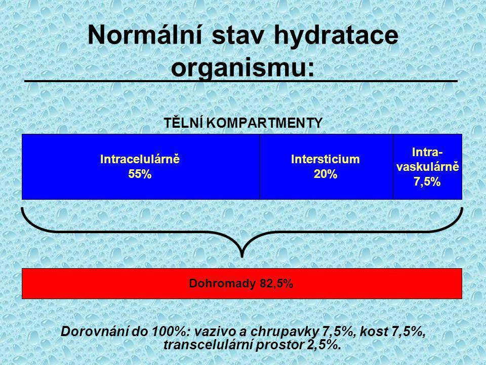 Normální stav hydratace organismu: TĚLNÍ KOMPARTMENTY