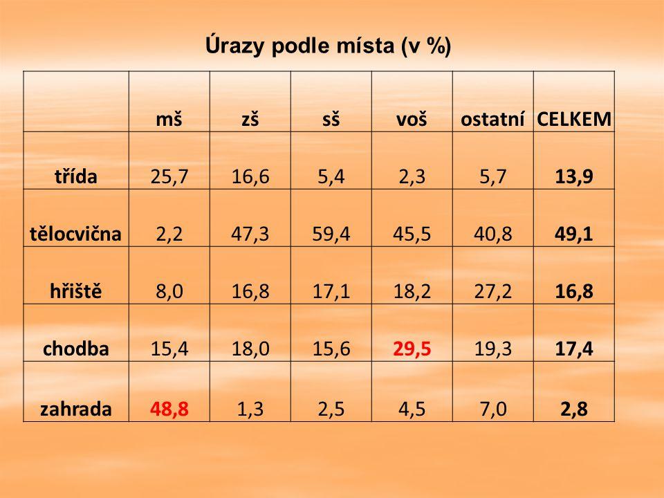 Úrazy podle místa (v %) mš. zš. sš. voš. ostatní. CELKEM. třída. 25,7. 16,6. 5,4. 2,3.