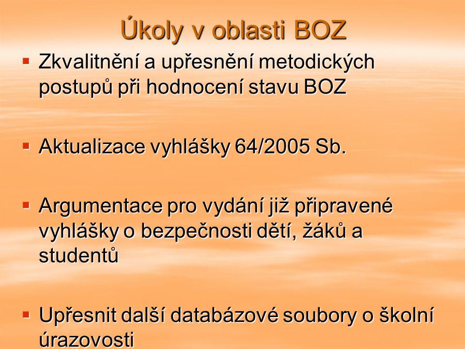 Úkoly v oblasti BOZ Zkvalitnění a upřesnění metodických postupů při hodnocení stavu BOZ. Aktualizace vyhlášky 64/2005 Sb.