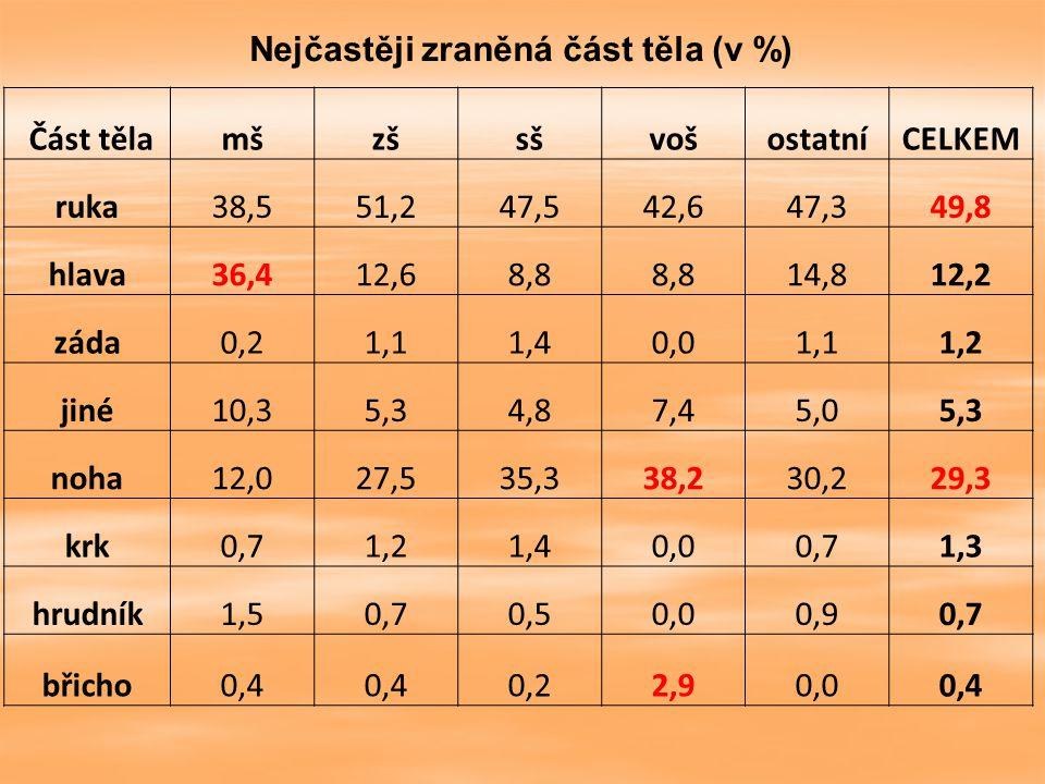 Nejčastěji zraněná část těla (v %)