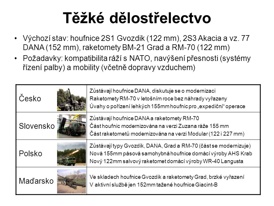 Těžké dělostřelectvo Výchozí stav: houfnice 2S1 Gvozdik (122 mm), 2S3 Akacia a vz. 77 DANA (152 mm), raketomety BM-21 Grad a RM-70 (122 mm)