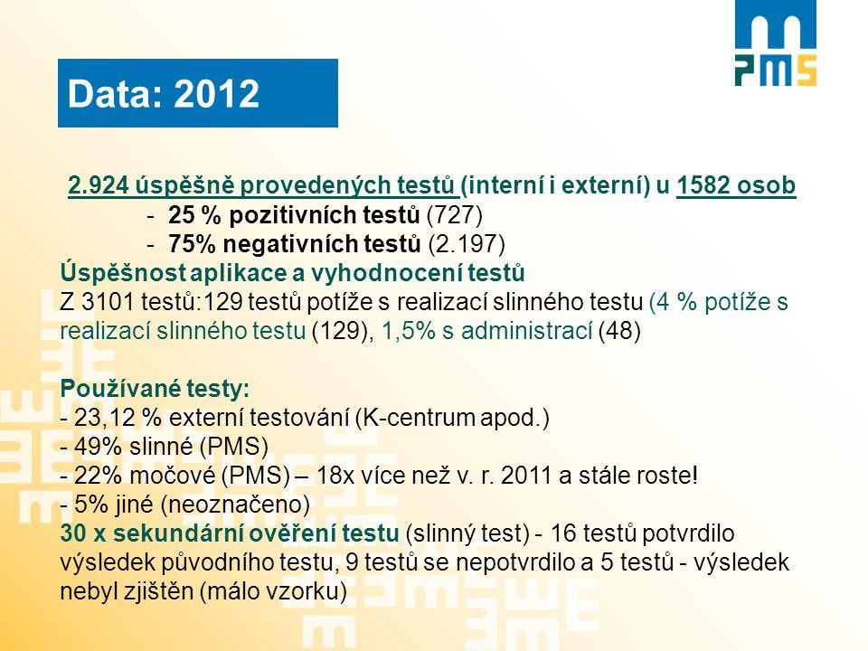 Data: 2012 2.924 úspěšně provedených testů (interní i externí) u 1582 osob. - 25 % pozitivních testů (727)