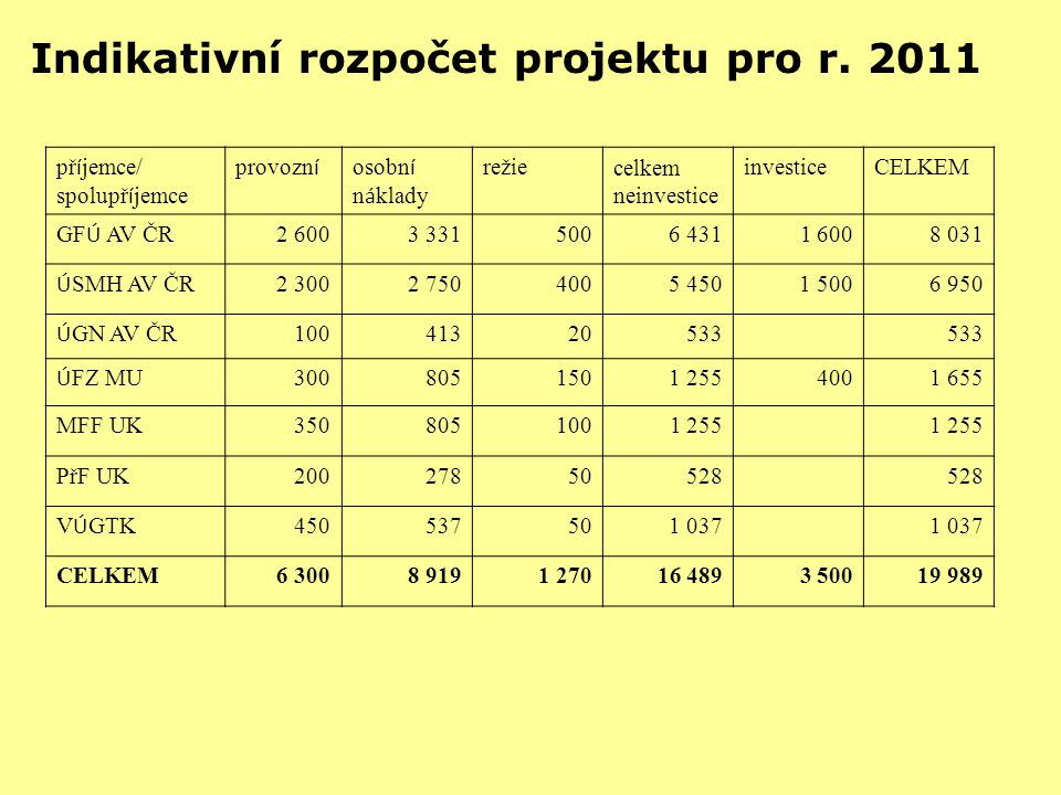 Indikativní rozpočet projektu pro r. 2011