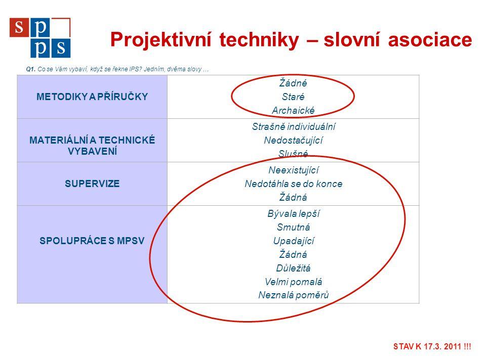 Projektivní techniky – slovní asociace