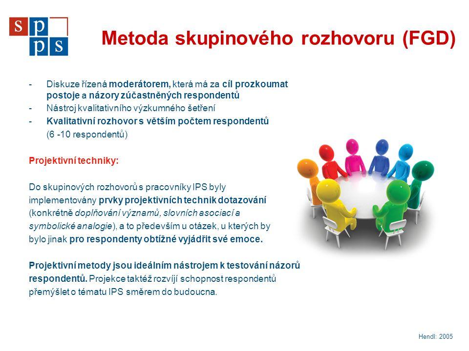 Metoda skupinového rozhovoru (FGD)