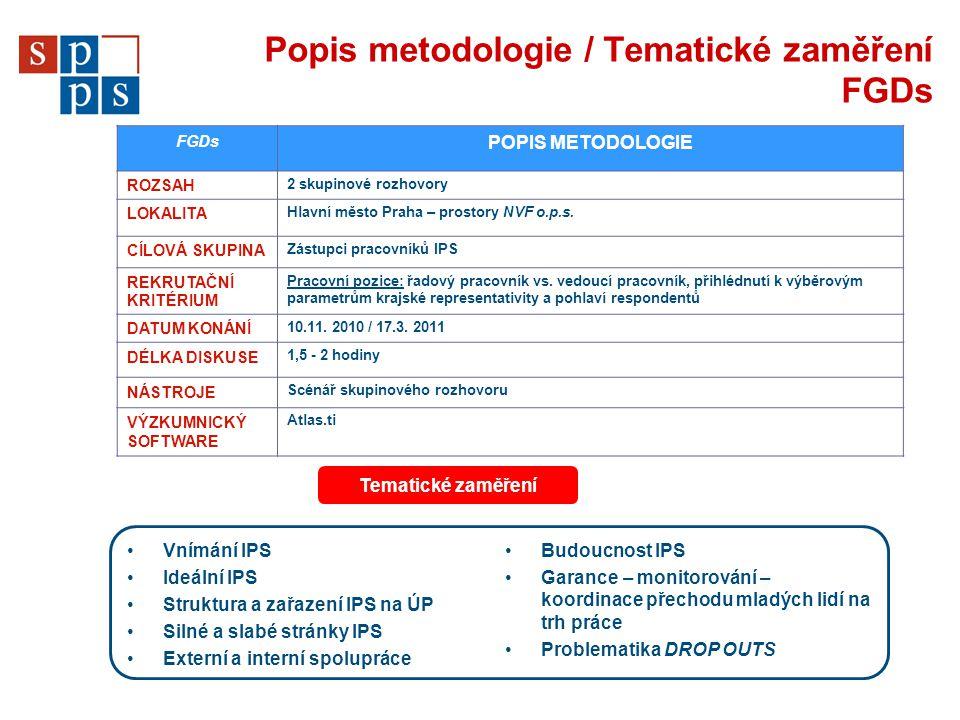 Popis metodologie / Tematické zaměření FGDs