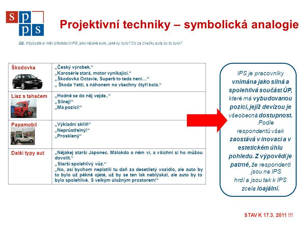 Projektivní techniky – symbolická analogie