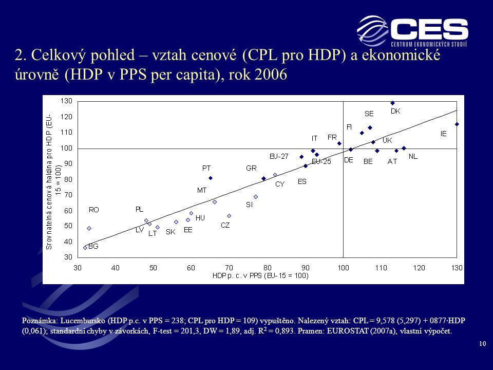 2. Celkový pohled – vztah cenové (CPL pro HDP) a ekonomické úrovně (HDP v PPS per capita), rok 2006