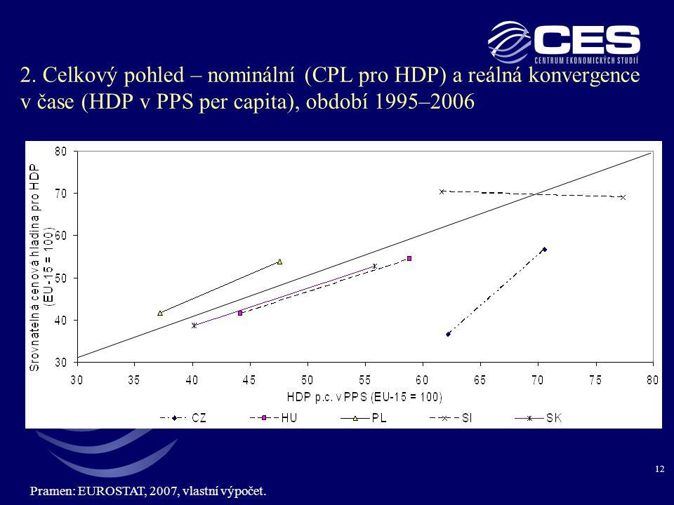 2. Celkový pohled – nominální (CPL pro HDP) a reálná konvergence v čase (HDP v PPS per capita), období 1995–2006