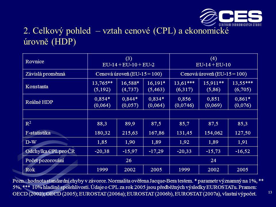 2. Celkový pohled – vztah cenové (CPL) a ekonomické úrovně (HDP)